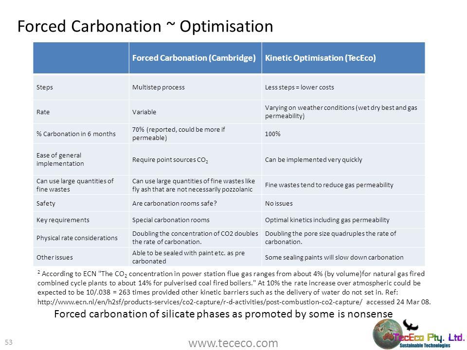 Forced Carbonation ~ Optimisation