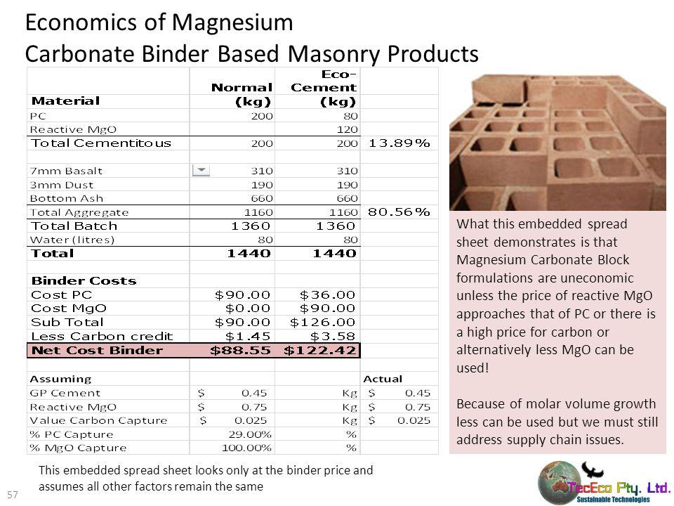 Economics of Magnesium Carbonate Binder Based Masonry Products