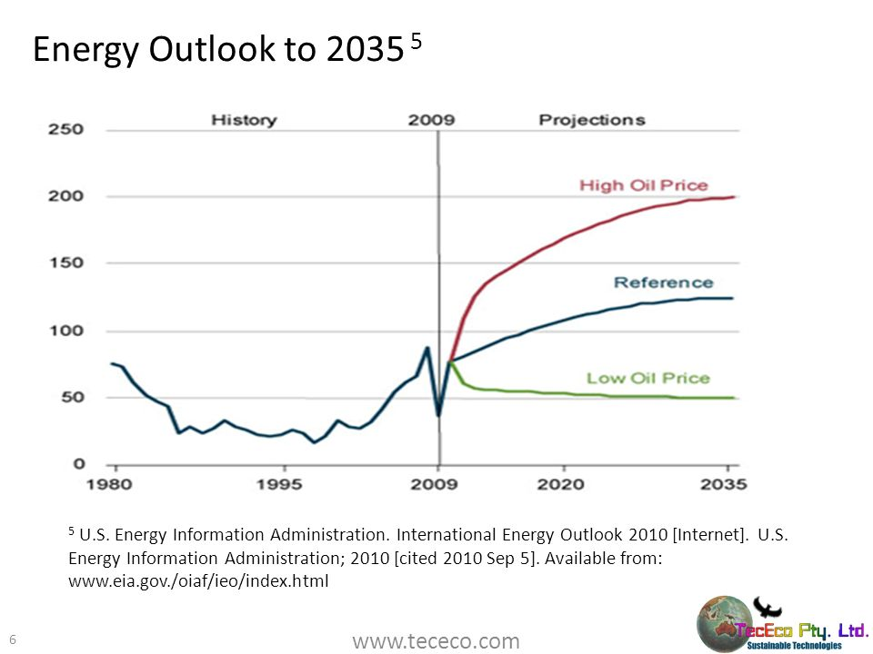 Energy Outlook to 2035 5 www.tececo.com