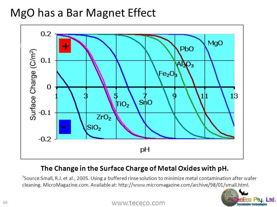 MgO has a Bar Magnet Effect