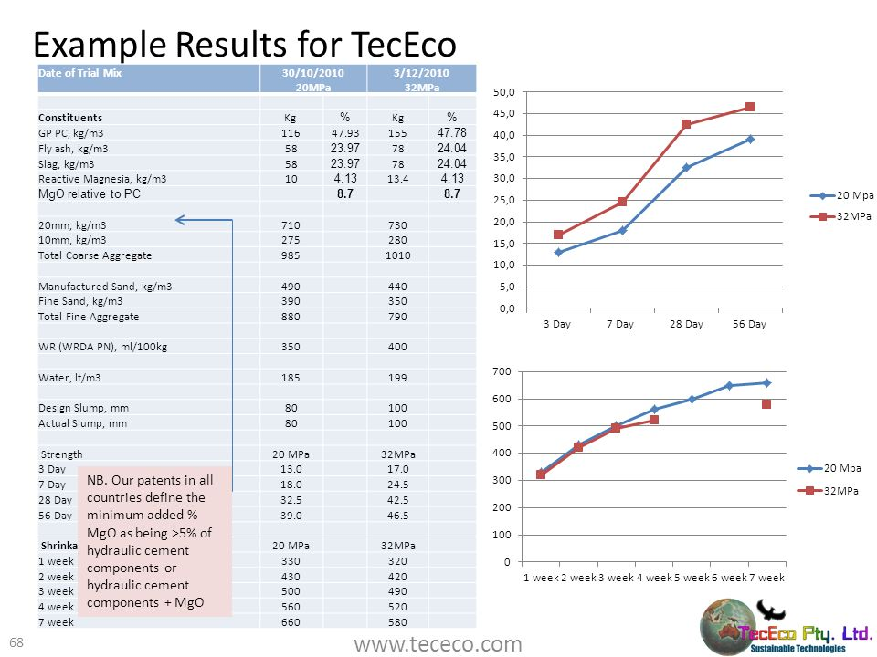 Example Results for TecEco