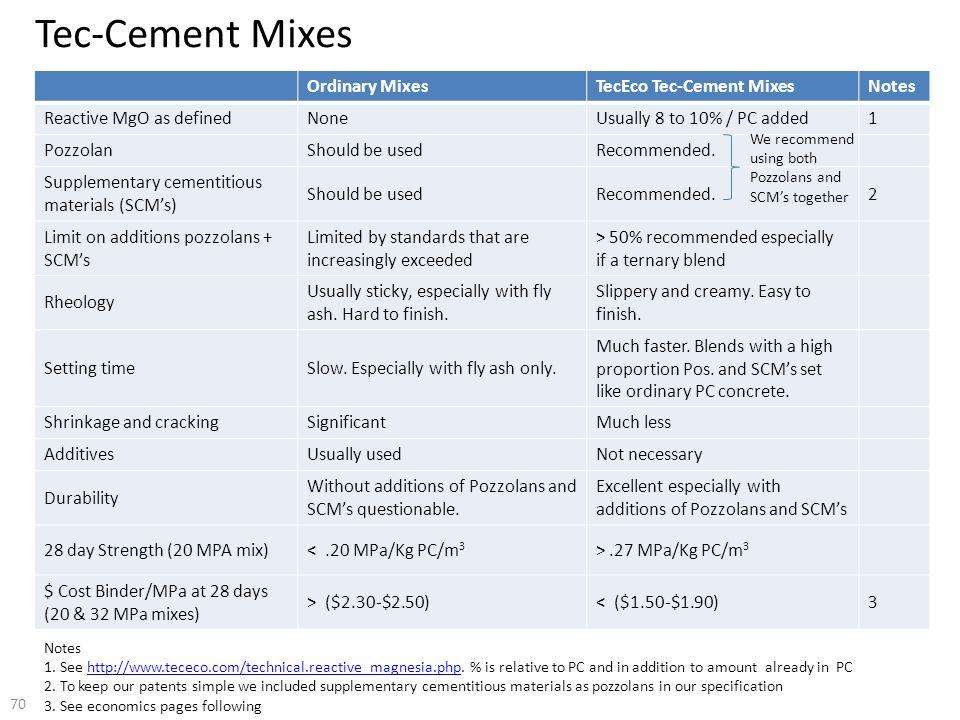 Tec-Cement Mixes Ordinary Mixes TecEco Tec-Cement Mixes Notes