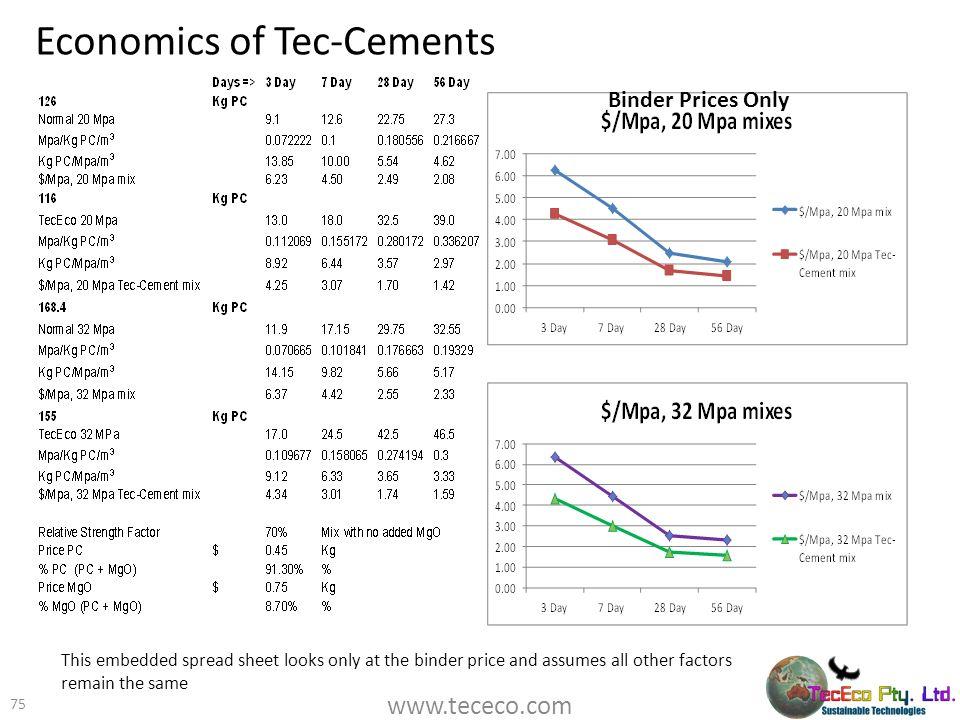 Economics of Tec-Cements