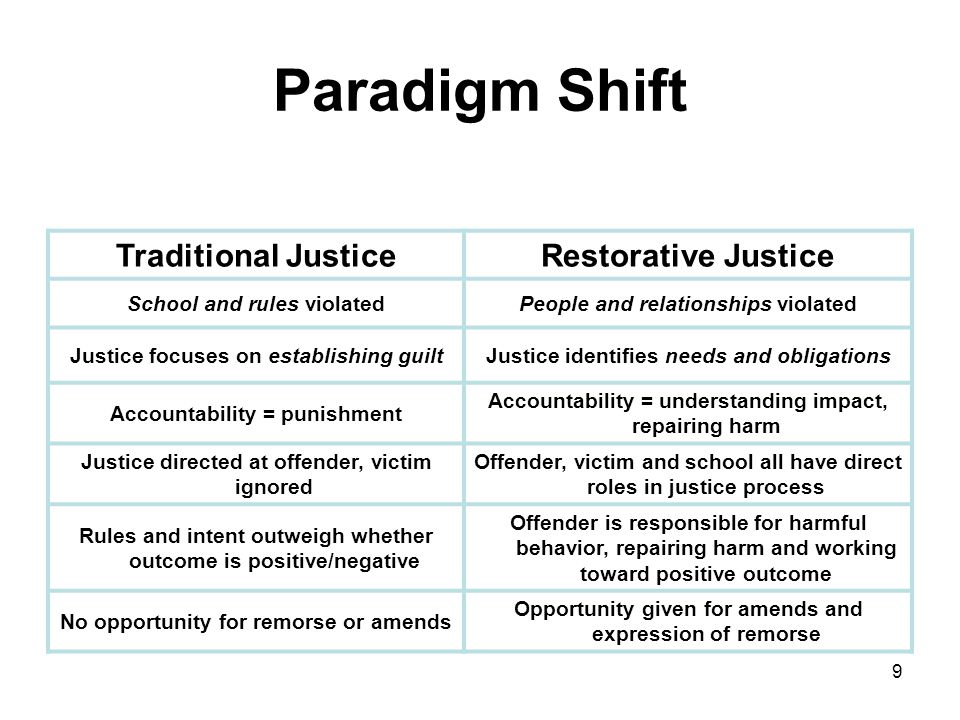 explain the restorative justice process Changing the paradigm: restorative justice restorative justice promotes the need for victims to be consistently considered throughout the criminal justice process.