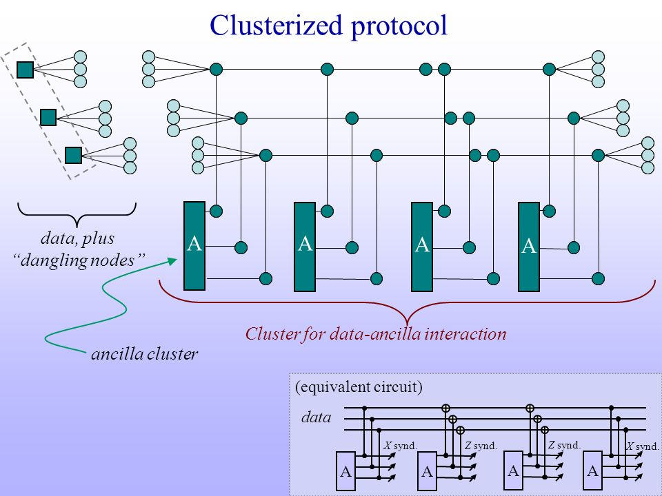 Clusterized protocol A A A A data, plus dangling nodes
