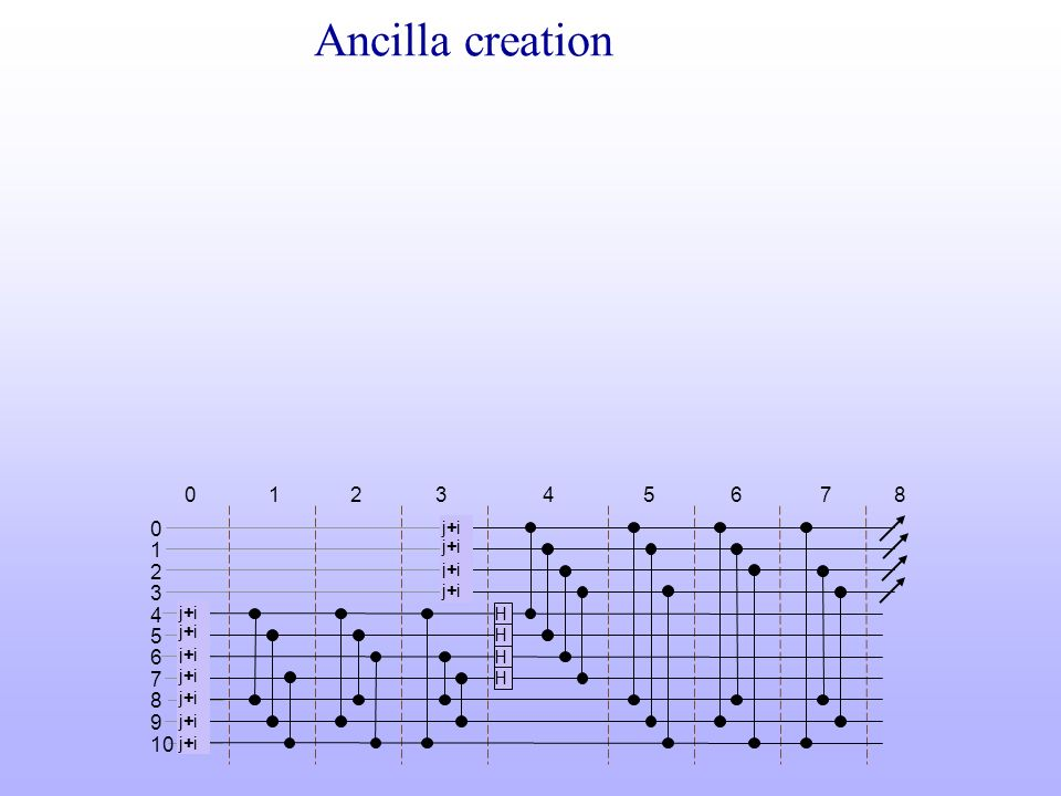Ancilla creation 1 2 3 4 5 6 7 8 1 2 3 4 5 6 7 8 9 10 j+i j+i j+i j+i