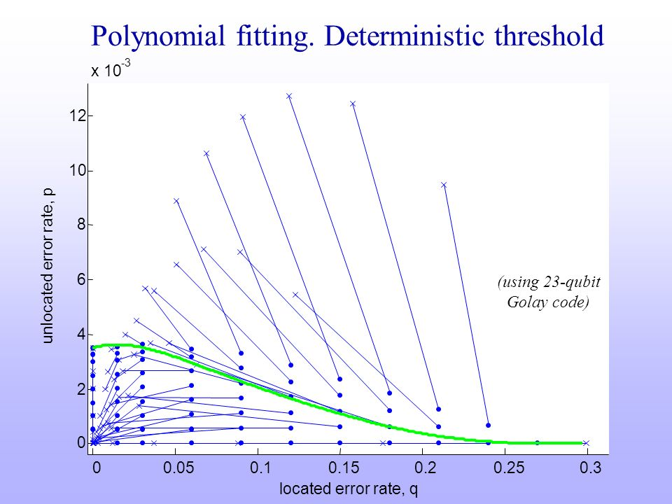 Polynomial fitting. Deterministic threshold