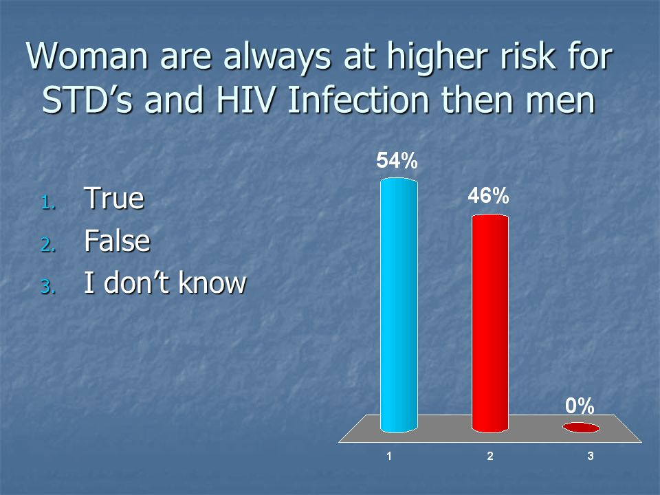 Woman are always at higher risk for STD's and HIV Infection then men