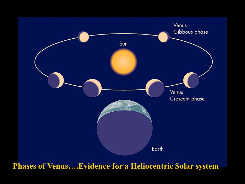 The History Of Astronomy - ppt download