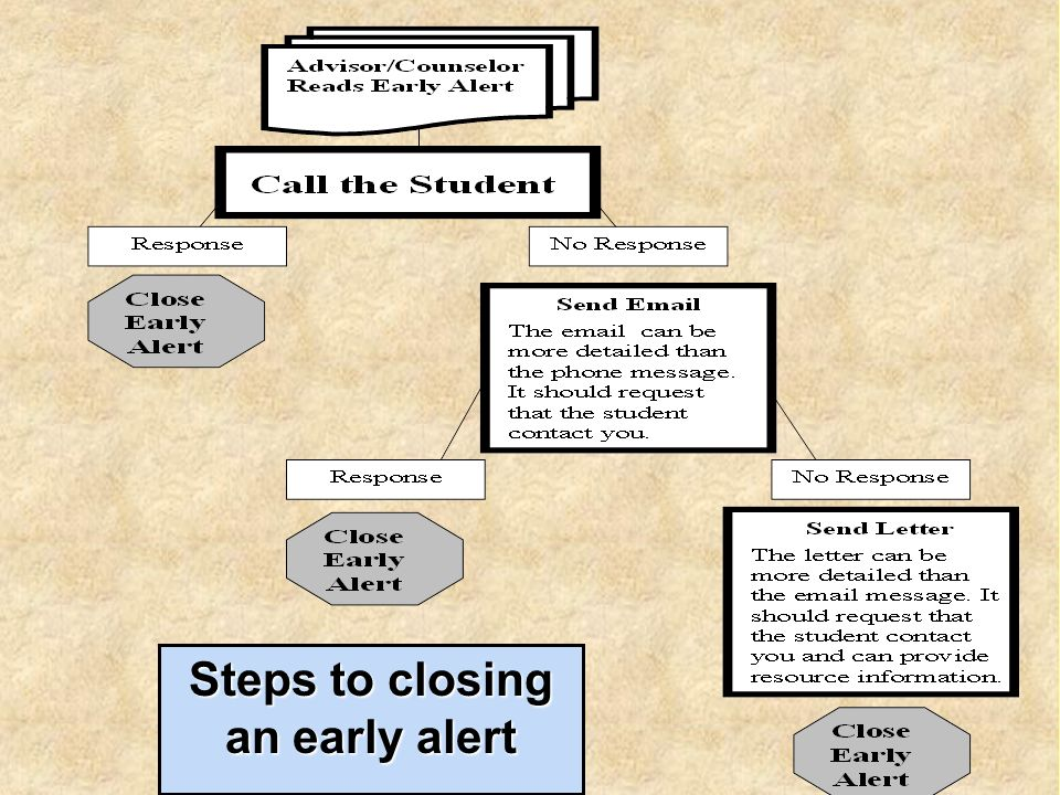 Steps to closing an early alert