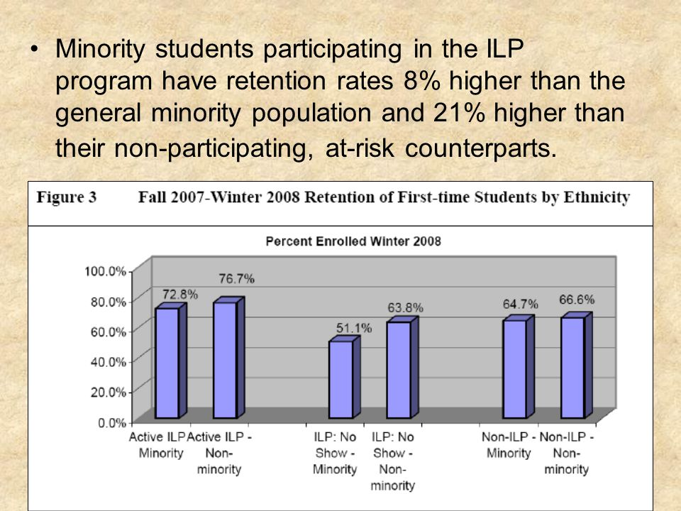 Minority students participating in the ILP program have retention rates 8% higher than the general minority population and 21% higher than their non-participating, at-risk counterparts.