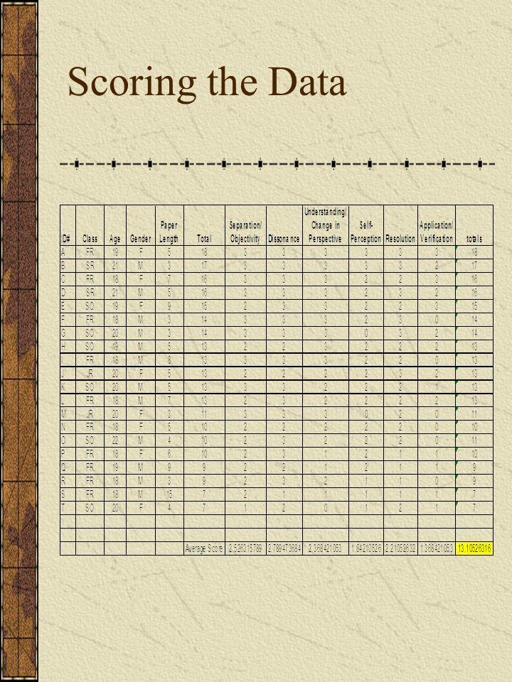Scoring the Data