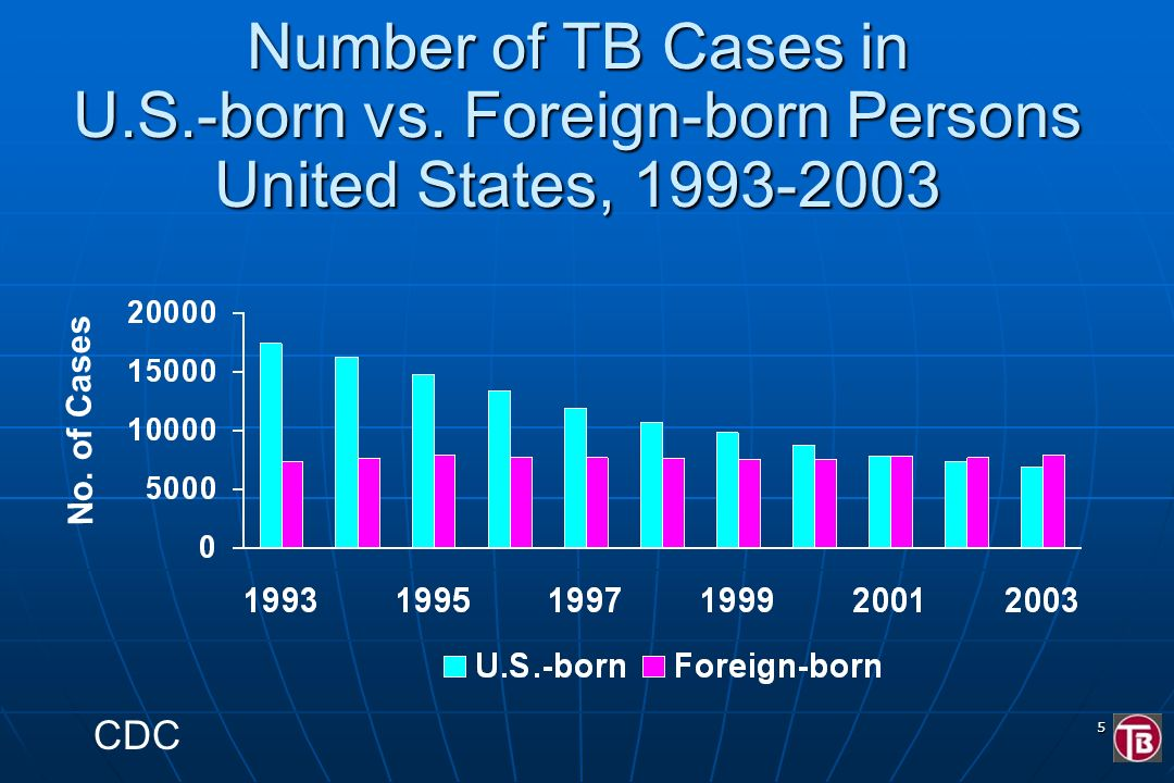 Number of TB Cases in U. S. -born vs