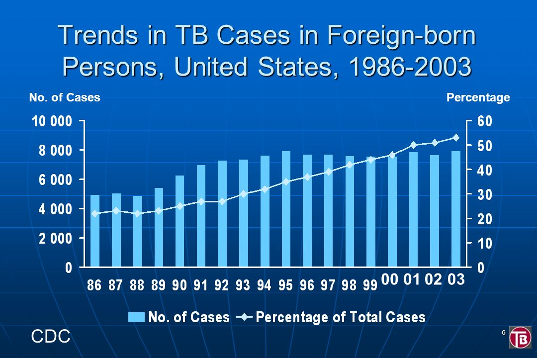 Trends in TB Cases in Foreign-born Persons, United States, 1986-2003