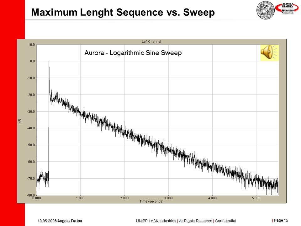 Maximum Lenght Sequence vs. Sweep