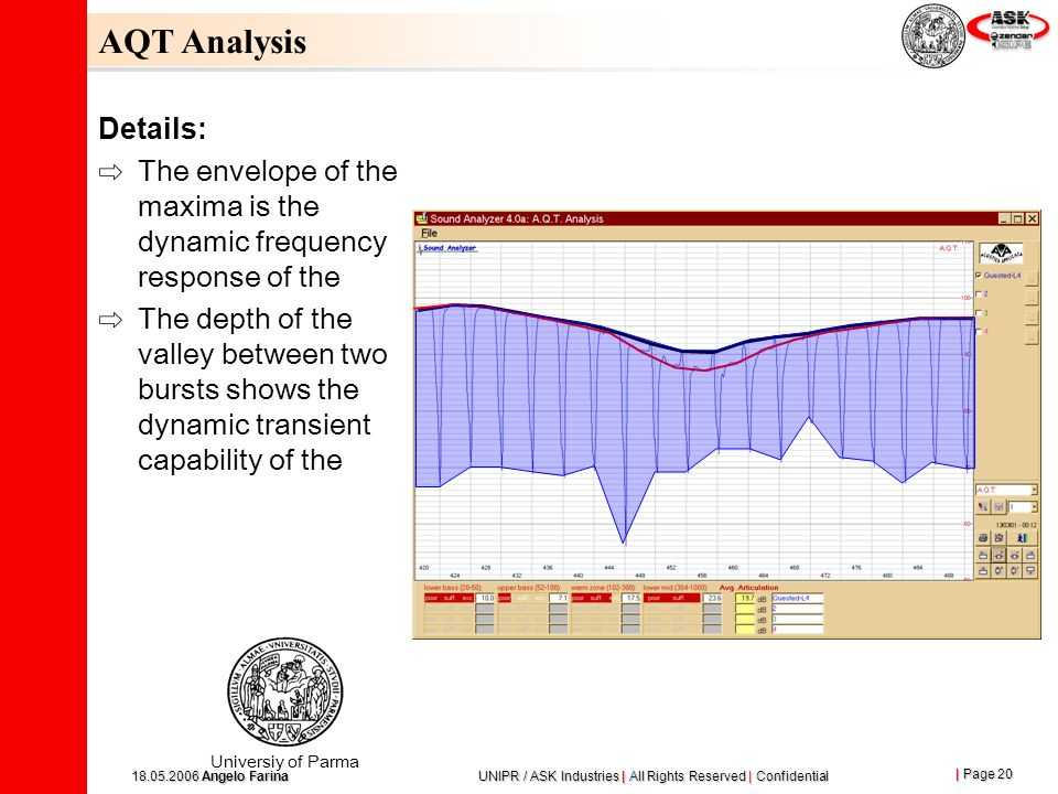 AQT Analysis Details: The envelope of the maxima is the dynamic frequency response of the.