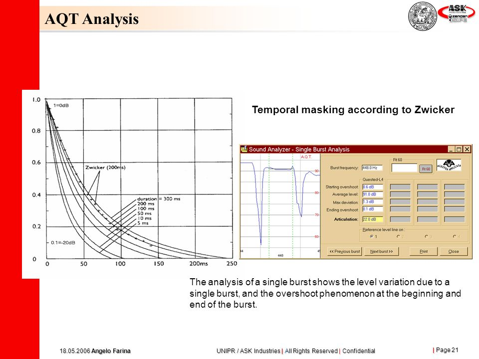 AQT Analysis Temporal masking according to Zwicker