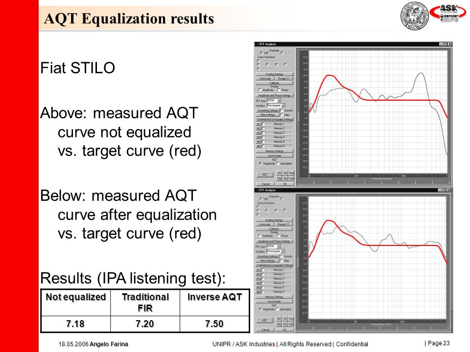 AQT Equalization results