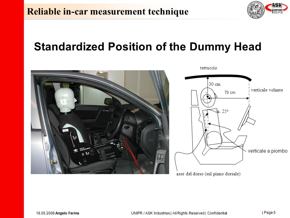 Standardized Position of the Dummy Head