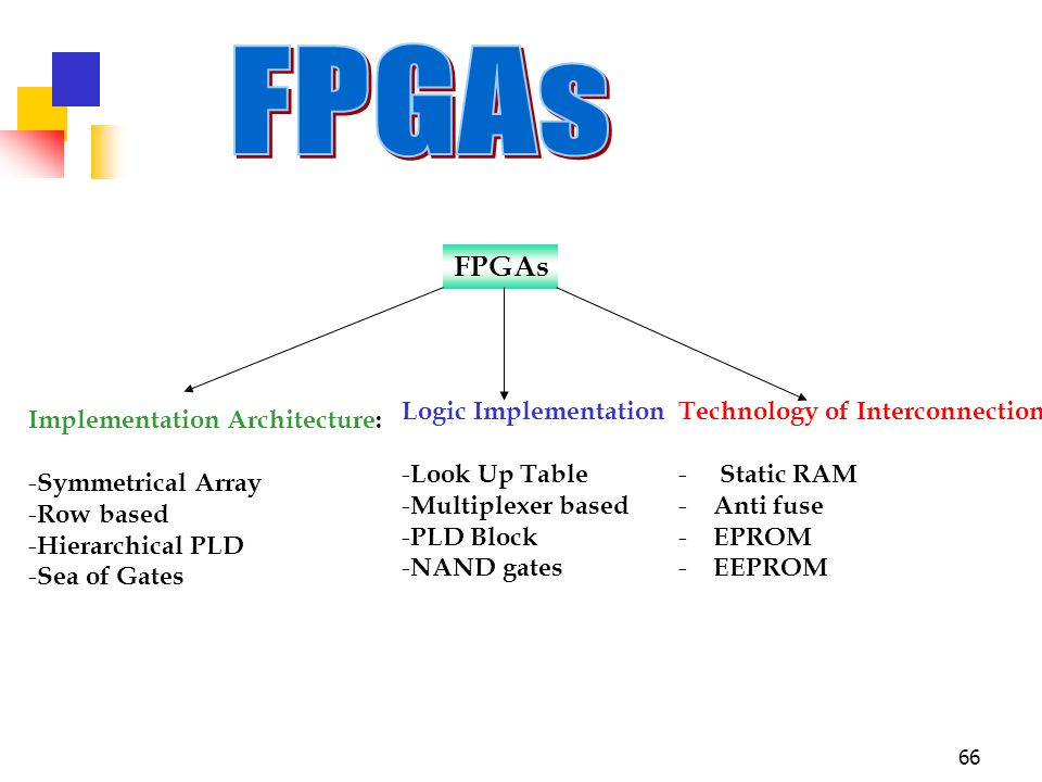 row based fpgas essay Field-programmable gate arrays (fpgas) figure 1one of the benefits of fpgas over processor-based systems is that the application logic is implemented in.