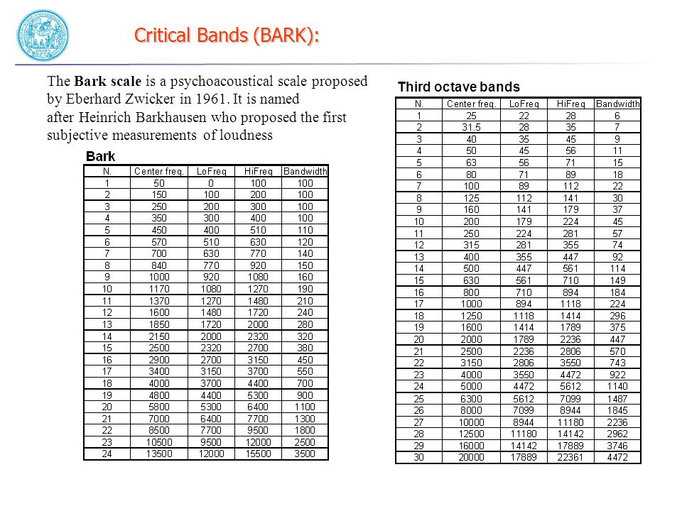 Critical Bands (BARK):