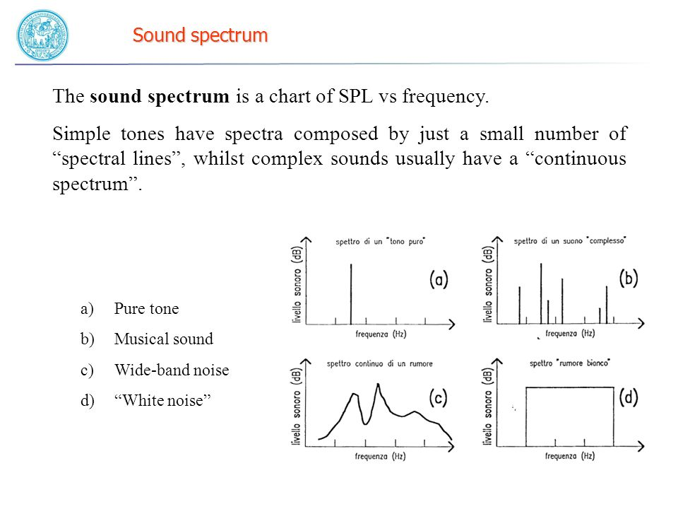 The sound spectrum is a chart of SPL vs frequency.