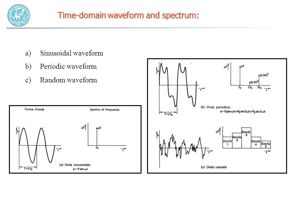 Time-domain waveform and spectrum: