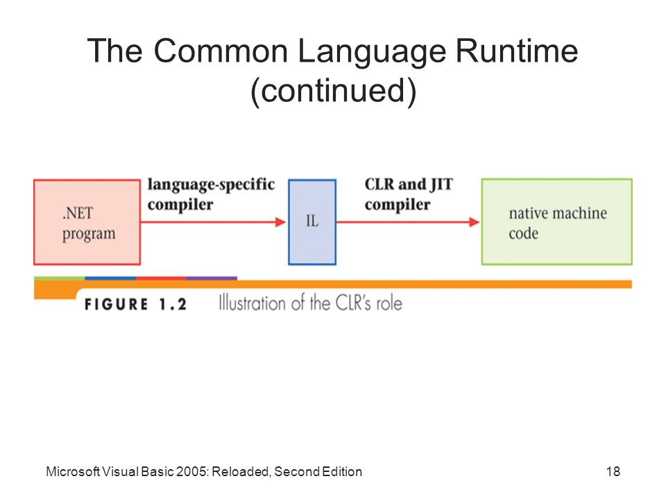 The Common Language Runtime (continued)