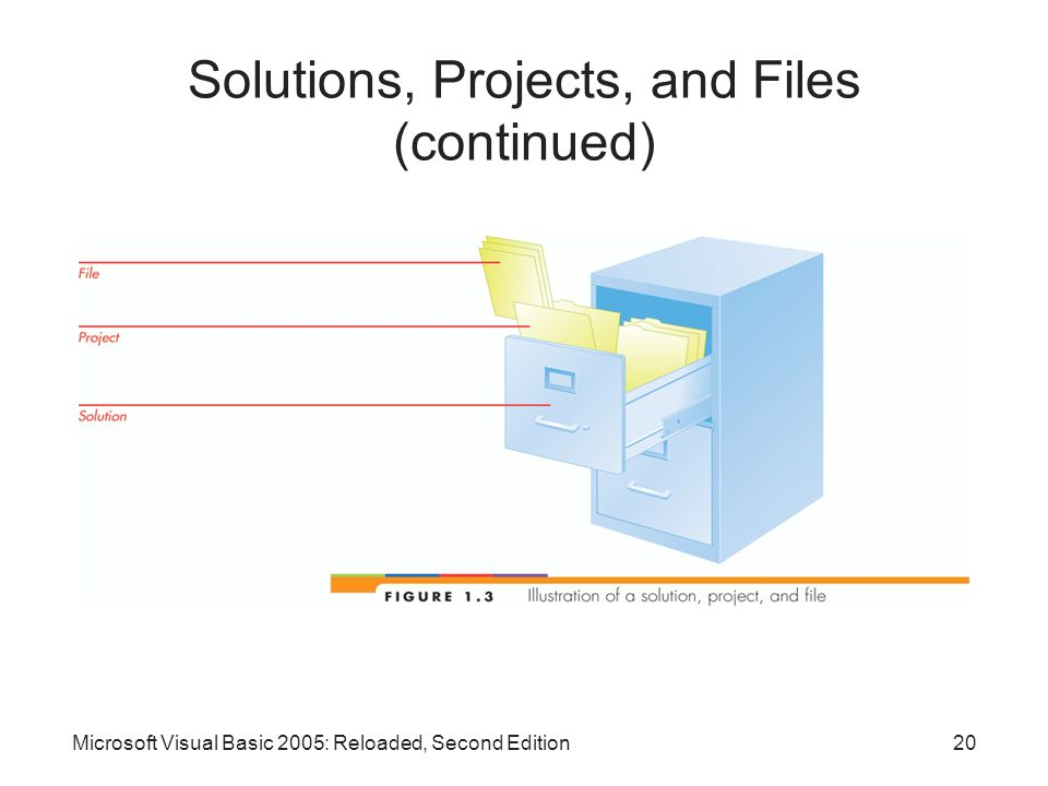 Solutions, Projects, and Files (continued)
