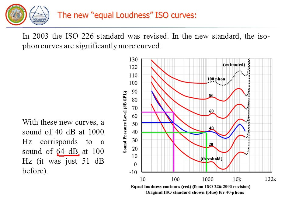 The new equal Loudness ISO curves: