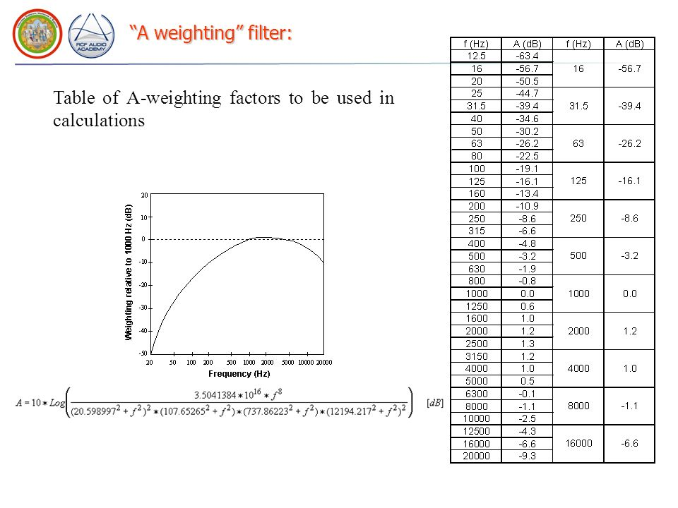 A weighting filter: Table of A-weighting factors to be used in calculations