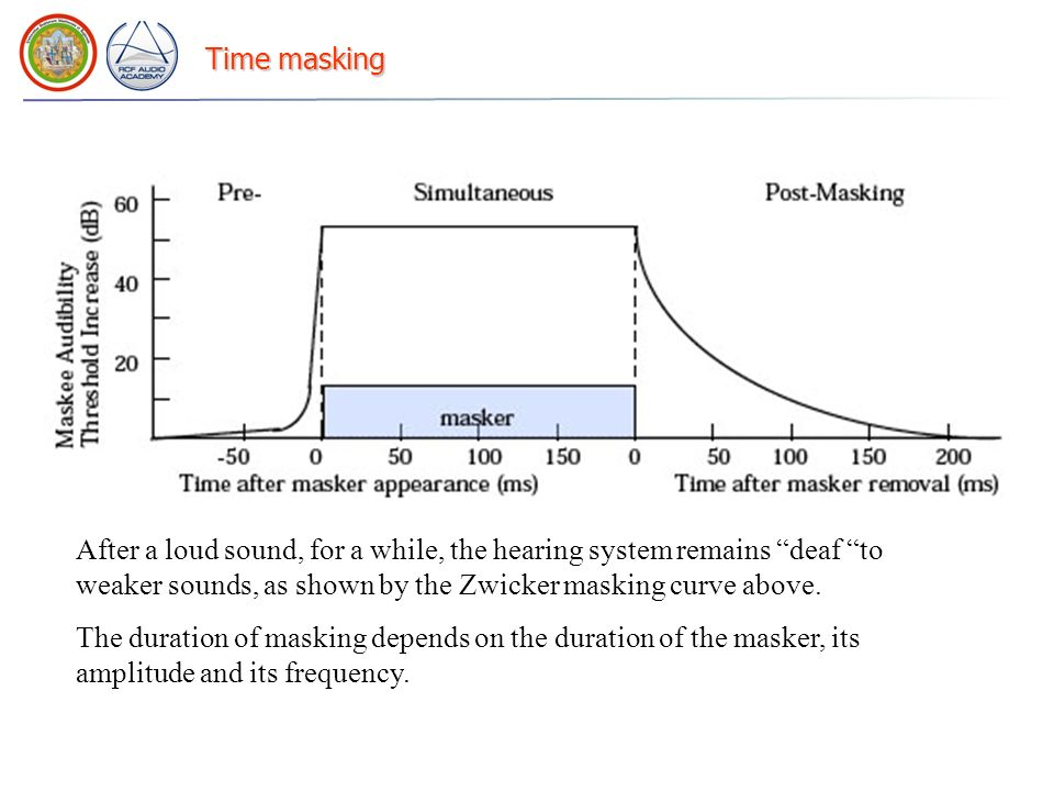 Time masking After a loud sound, for a while, the hearing system remains deaf to weaker sounds, as shown by the Zwicker masking curve above.