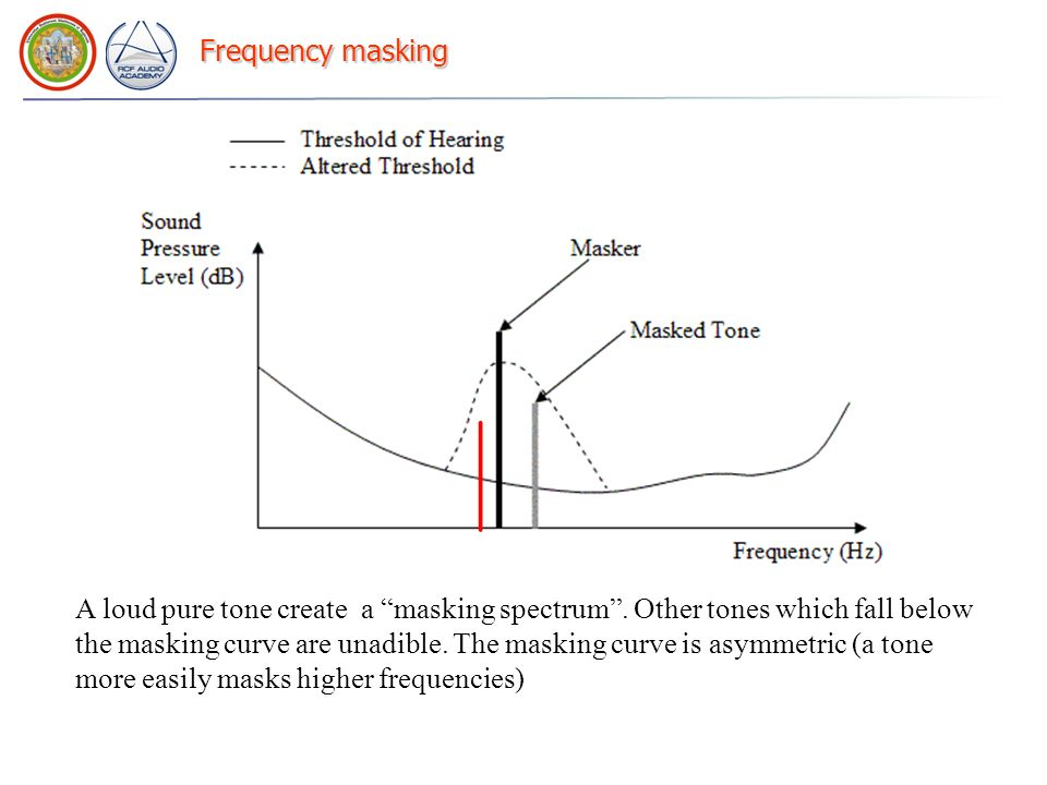 Frequency masking