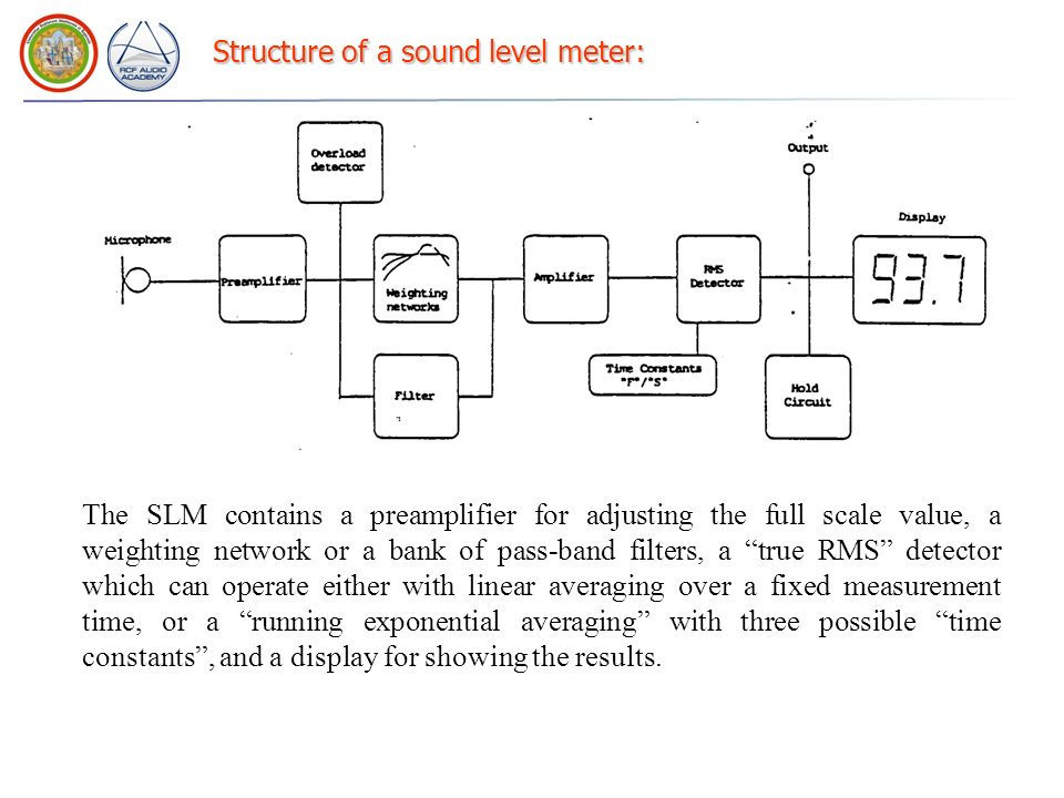 Structure of a sound level meter: