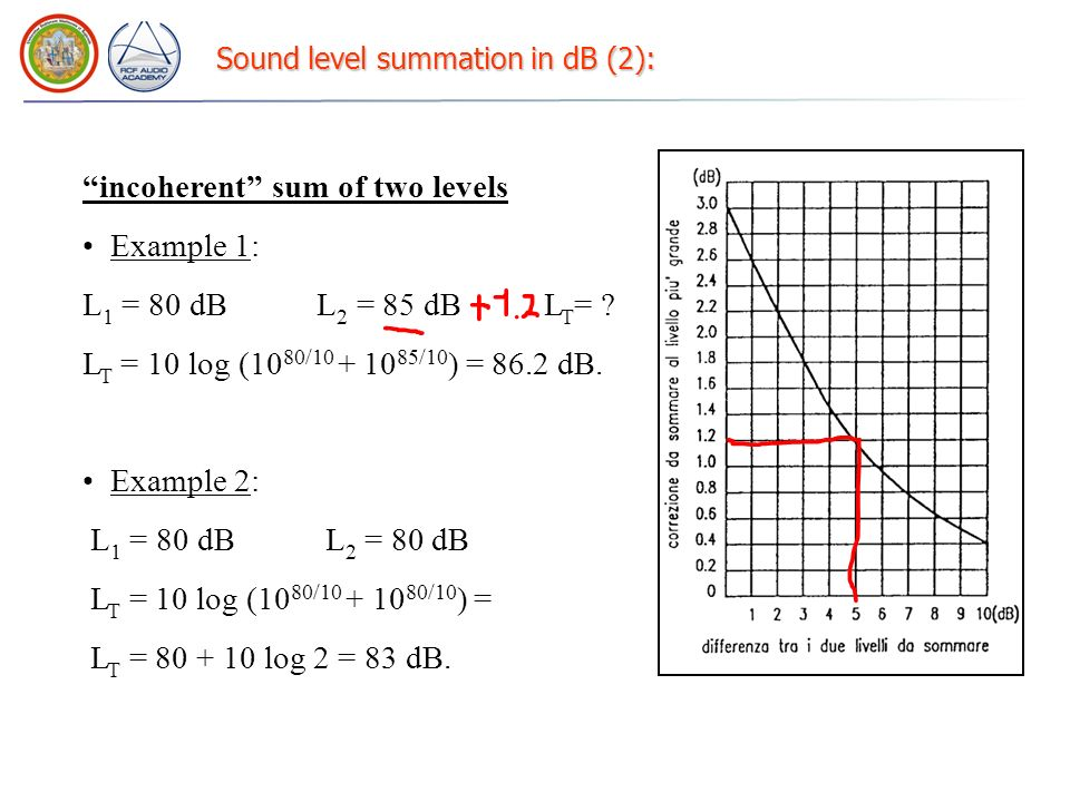 Sound level summation in dB (2):
