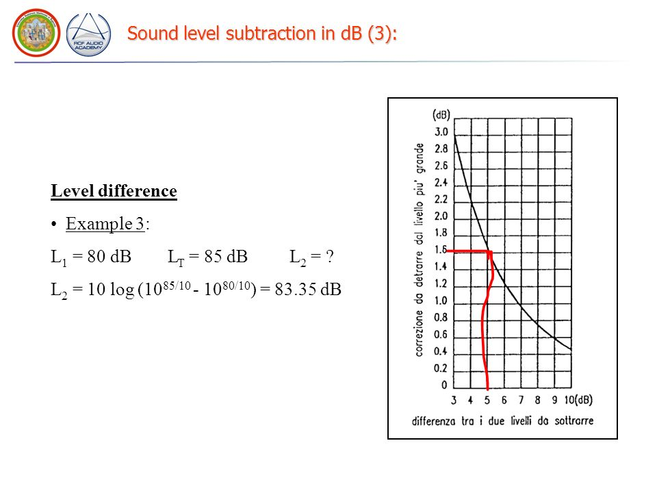 Sound level subtraction in dB (3):
