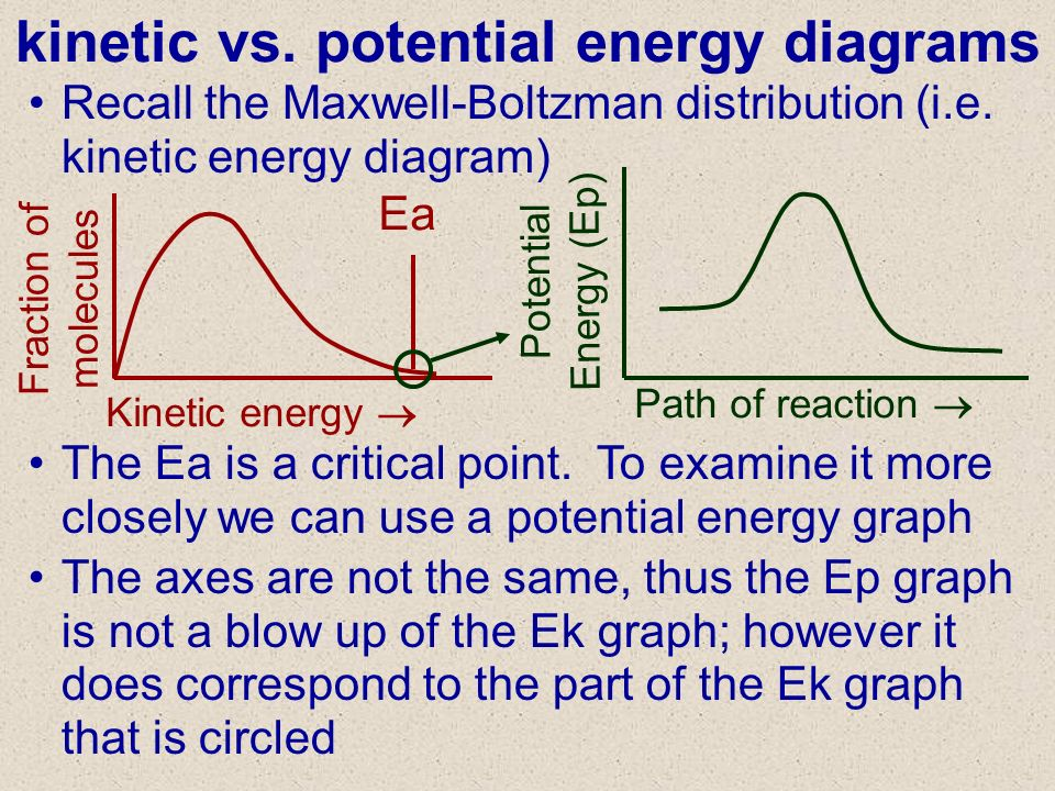 Kinetic Vs Potential Energy Diagram Schematics Wiring Diagrams