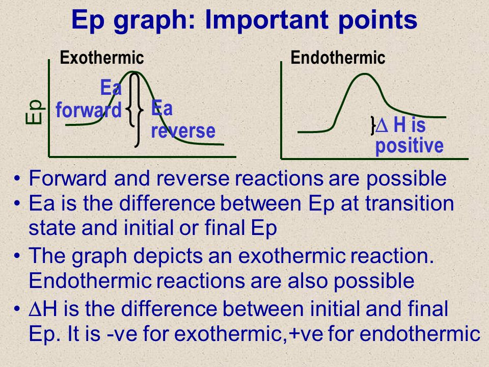 Ep graph: Important points