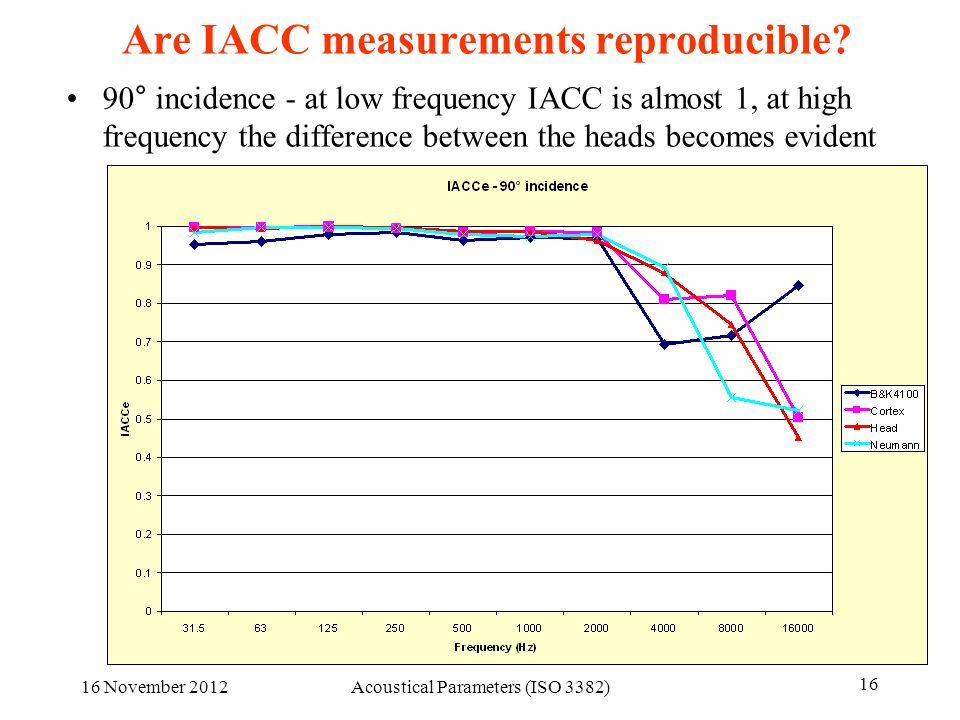 Are IACC measurements reproducible