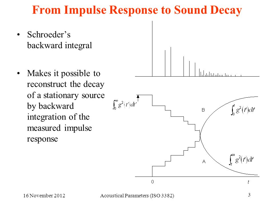 From Impulse Response to Sound Decay
