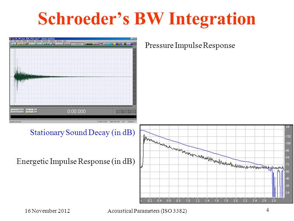Schroeder's BW Integration
