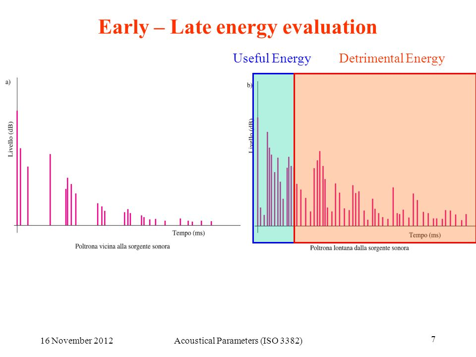 Early – Late energy evaluation