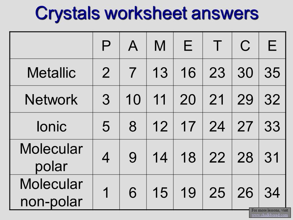 Crystals worksheet answers