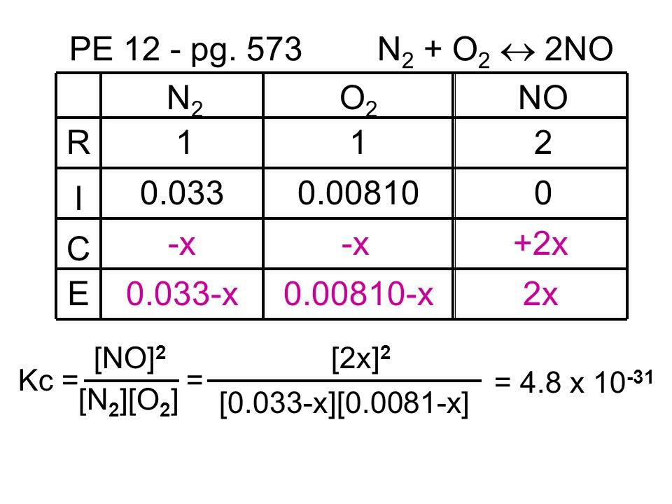PE 12 - pg. 573 N2 + O2  2NO R I C E N2 O2 NO 1 1 2 0.033 0.00810 -x