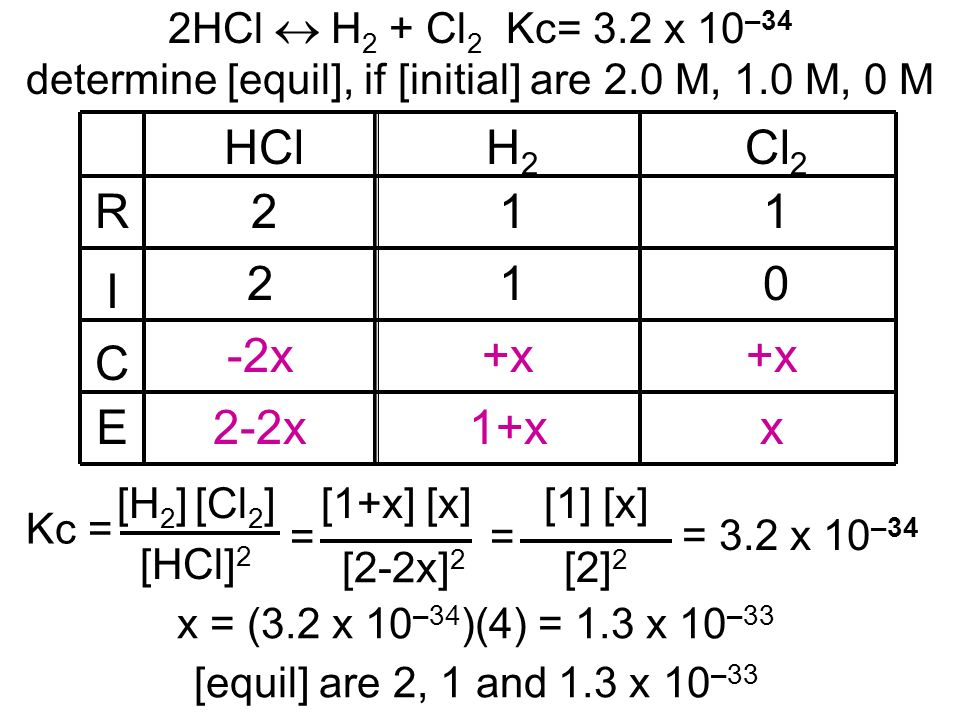 R I C E HCl H2 Cl2 2 1 1 2 1 -2x +x +x 2-2x 1+x x
