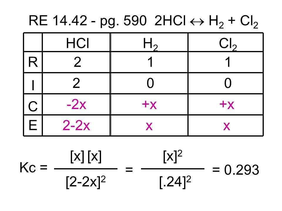RE 14.42 - pg. 590 2HCl  H2 + Cl2 R. I. C. E. HCl. H2. Cl2. 2. 1. 1. 2. -2x. +x. +x.