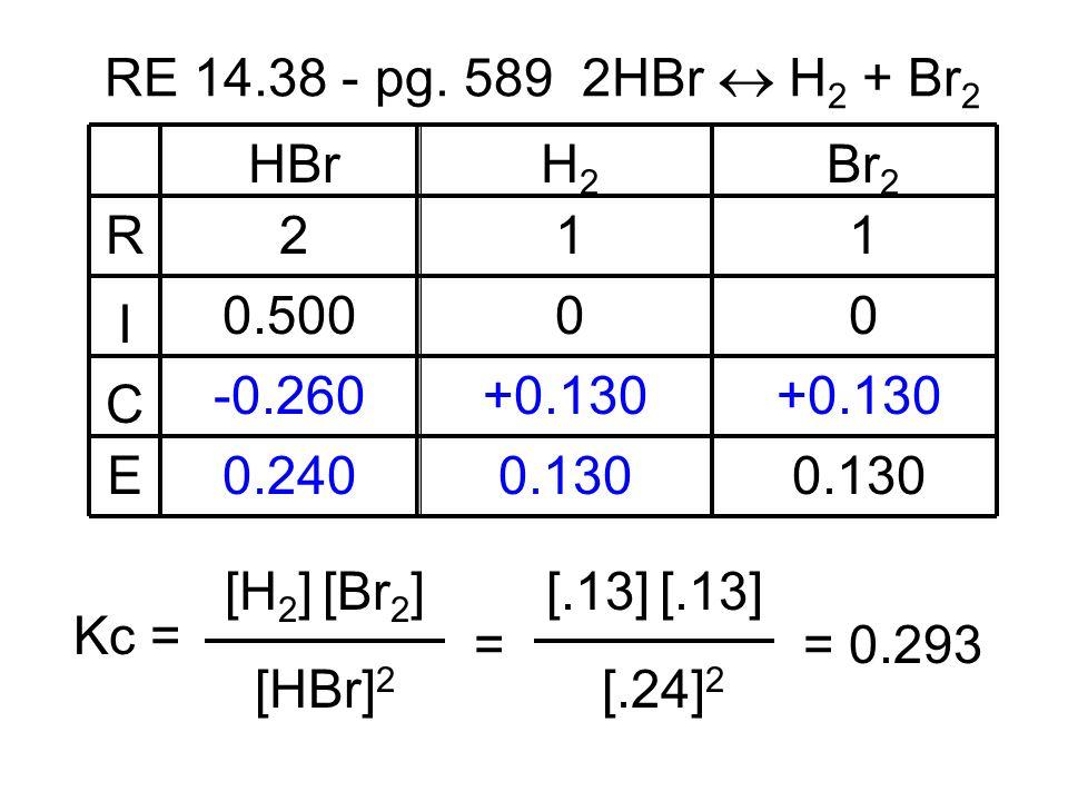 RE 14.38 - pg. 589 2HBr  H2 + Br2 R. I. C. E. HBr. H2. Br2. 2. 1. 1. 0.500. -0.260. +0.130.