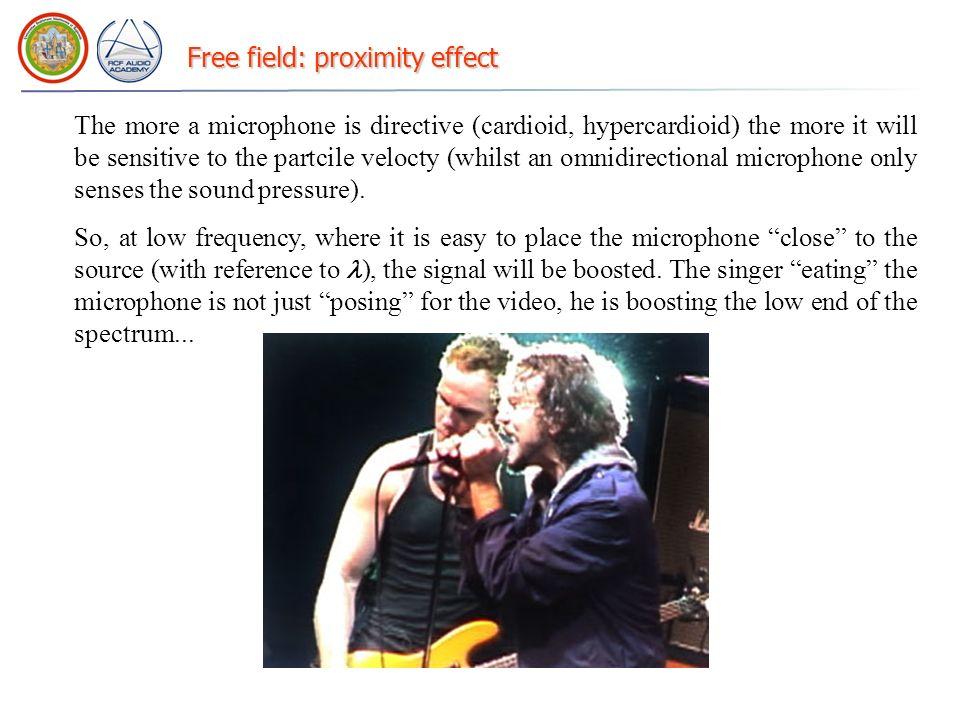 Free field: proximity effect