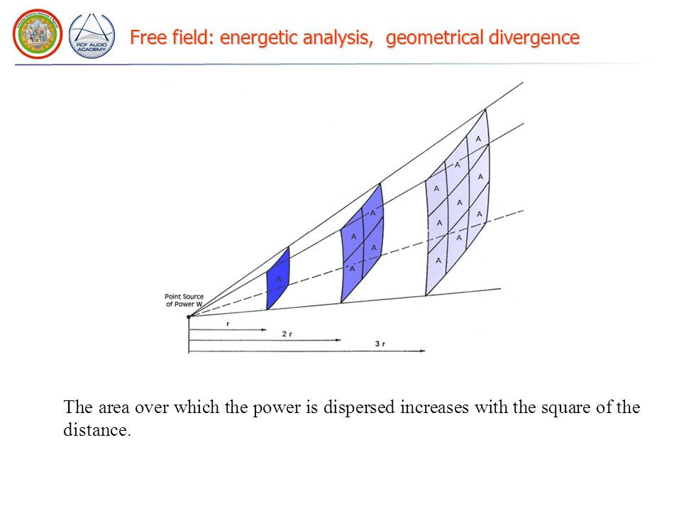 Free field: energetic analysis, geometrical divergence