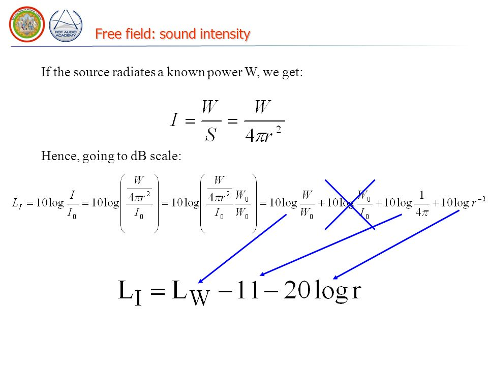 Free field: sound intensity